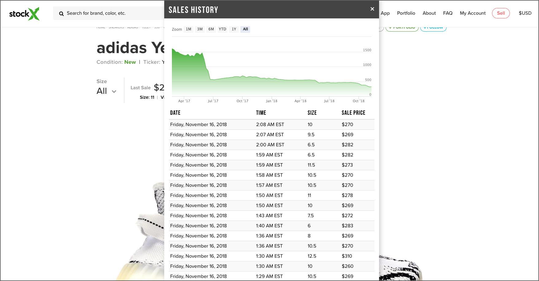 8134cd81f1f Yeezy 350 V2 Zebra Restock Resale Data Analysis - Future Tomorrow